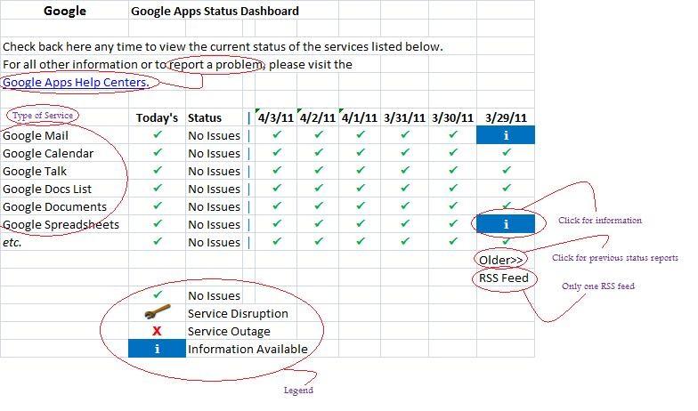 Google Apps Status Dashboard