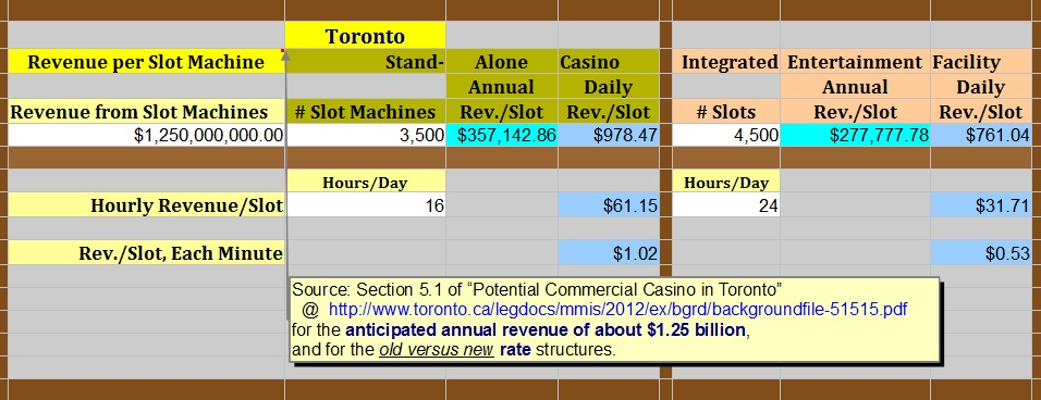"""Projected Revenue per Slot Machine in Toronto"" : image by Mike DeHaan"