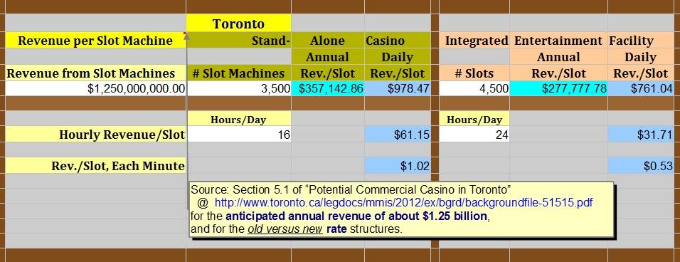 Revenue share slot machines