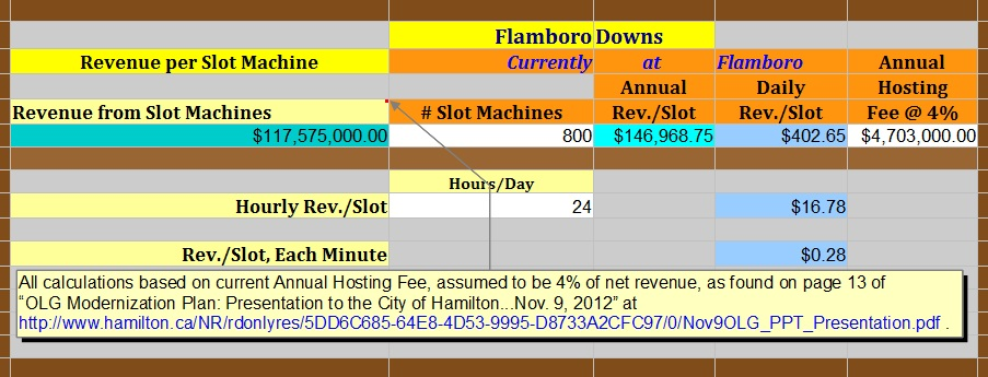 """Historic Revenue per Slot Machine at Flamboro Downs"" : image by Mike DeHaan"