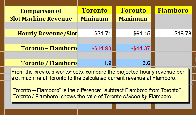 """Comparison of Toronto Slots with Flamboro"" : image by Mike DeHaan"