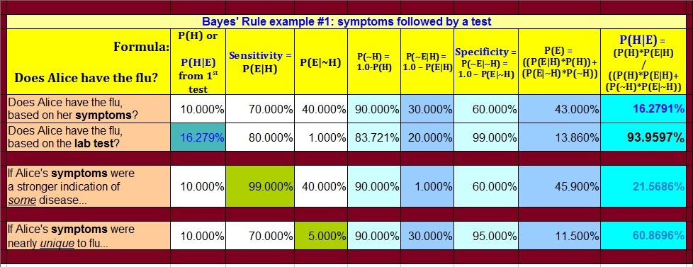 Spreadsheet showing an example of Bayes Rule applied to Symptoms and a Test