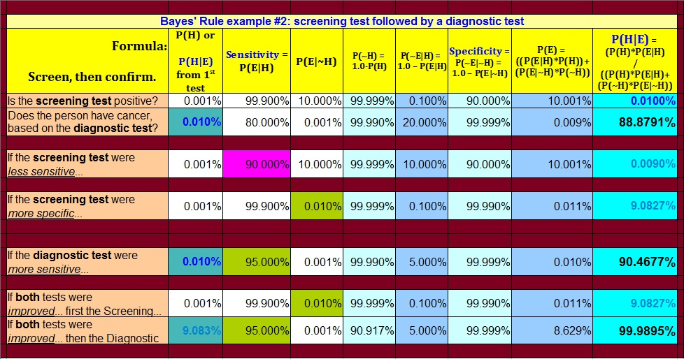 Second spreadsheet showing Bayes Rule applied to a Screening Test and Diagnostic Test