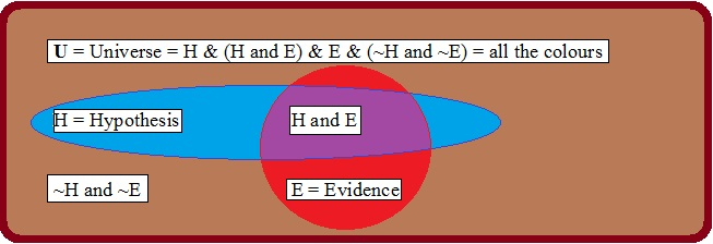 Venn Diagram where Hypothesis and Evidence have Similar Probabilities